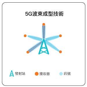 5G波束成型技術解析圖片