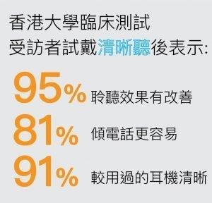 HKU study result