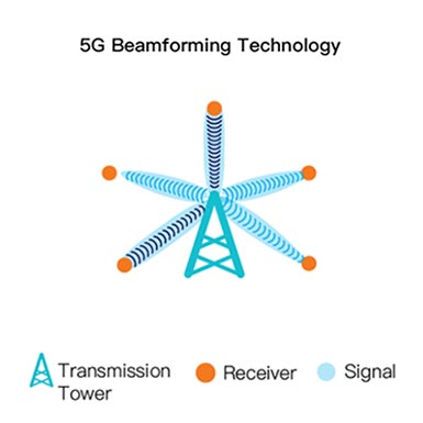 """Principles of """"5G Beamforming"""" in Mobile Communication Technology"""