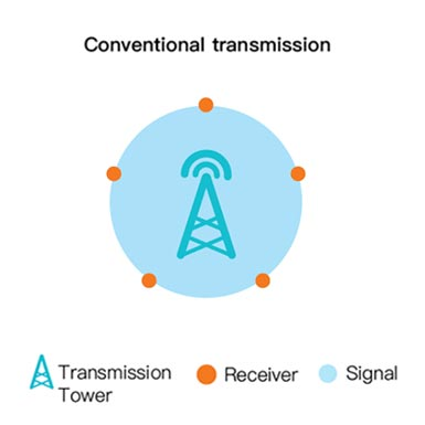 Conventional transmission
